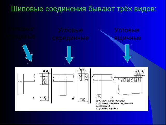 Шиповые соединения бывают трёх видов: Угловые концевые Угловые серединные Угл...