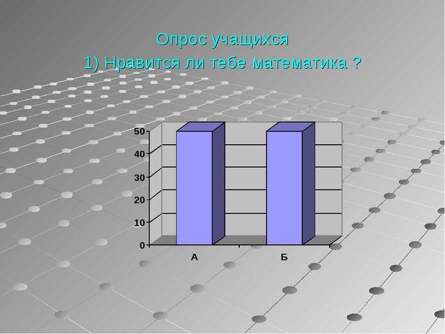 Опрос учащихся 1) Нравится ли тебе математика ?