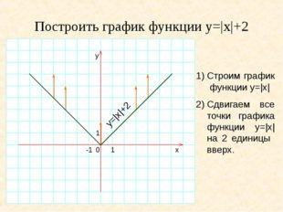 Построить график функции y=|x|+2 1)Строим график функции y=|x| 2)Сдвигаем в