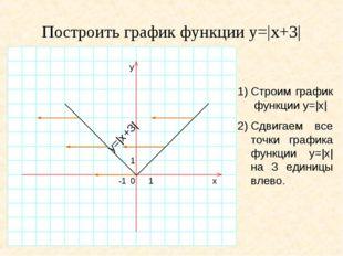 Построить график функции y=|x+3| 1)Строим график функции y=|x| 2)Сдвигаем в