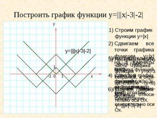 Построить график функции y=|||x|-3|-2| 1)Строим график функции y=|x| y 1 0 -