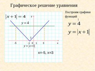 Графическое решение уравнения y 1 0 1 -1 x | Построим графики функций 3 х=-5,
