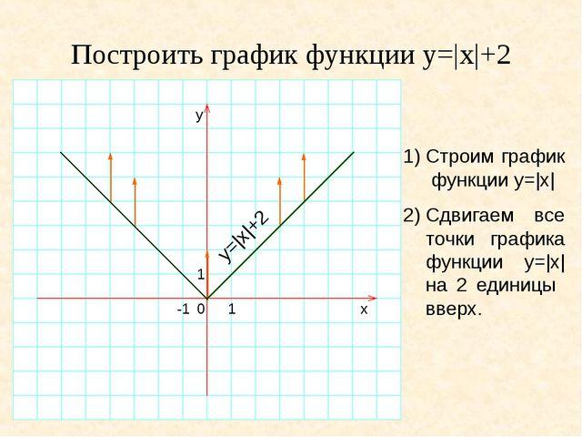 Построить график функции y=|x|+2 1)Строим график функции y=|x| 2)Сдвигаем в...
