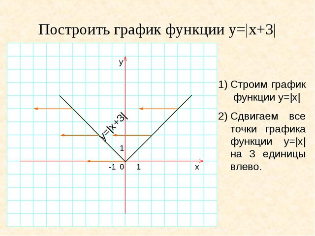 Построить график функции y=|x+3| 1)Строим график функции y=|x| 2)Сдвигаем в...