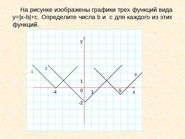 На рисунке изображены графики трех функций вида у=|x-b|+c. Определите числа...