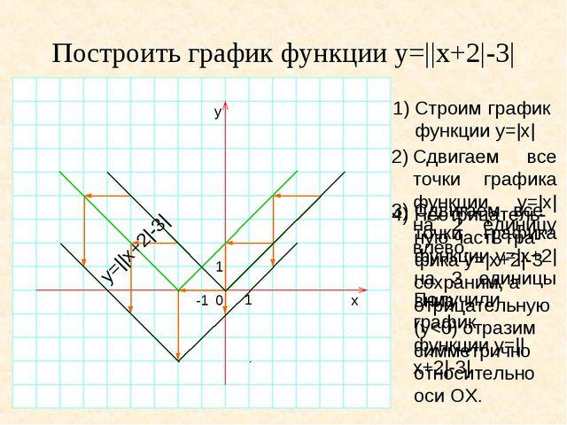 Построить график функции y=||x+2|-3| 1)Строим график функции y=|x| y 1 0 -1...