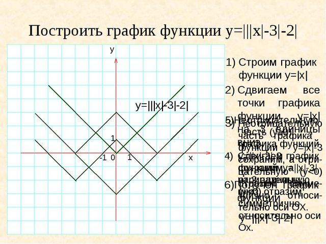 Построить график функции y=|||x|-3|-2| 1)Строим график функции y=|x| y 1 0 -...