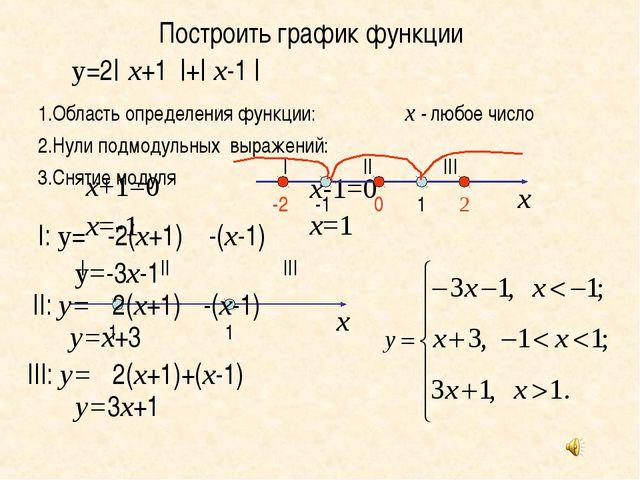 Построить график функции 1.Область определения функции: 2.Нули подмодульных в...