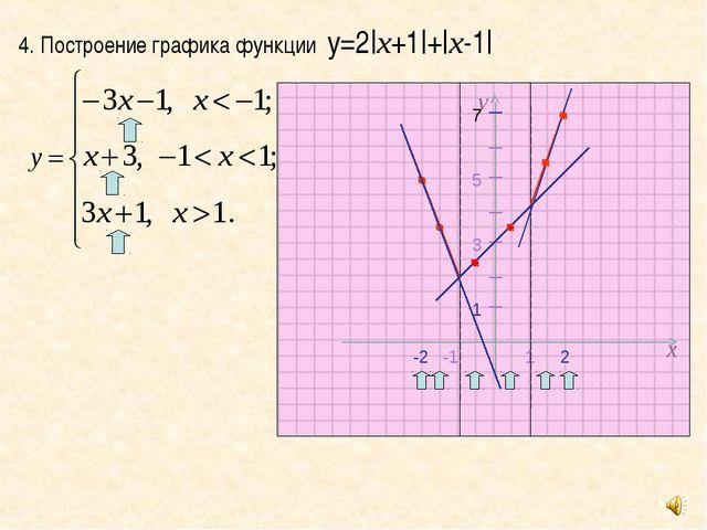 4. Построение графика функции у=2|х+1|+|х-1| х у -1 1 5 3 1 7 -2 2