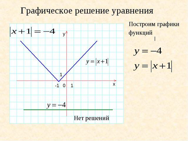 Графическое решение уравнения y 1 0 1 -1 x | Построим графики функций Нет реш...