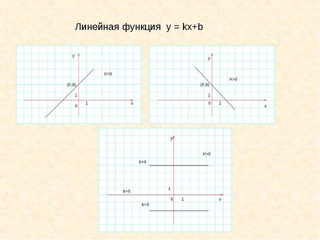 Линейная функция y = kx+b 0 1 1 x y 0 1 1 y x 0 1 1 y x K>0 K0 b