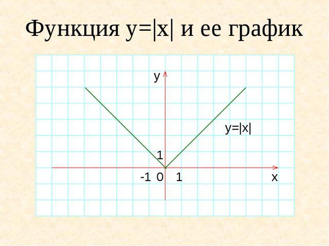 Функция y=|x| и ее график y=|x| y x 0 1 -1 1