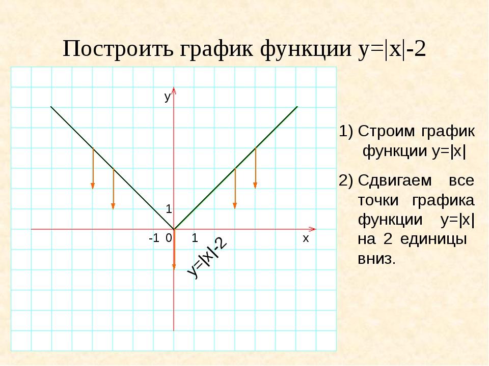 Построить график функции y=|x|-2 1)Строим график функции y=|x| 2)Сдвигаем в...