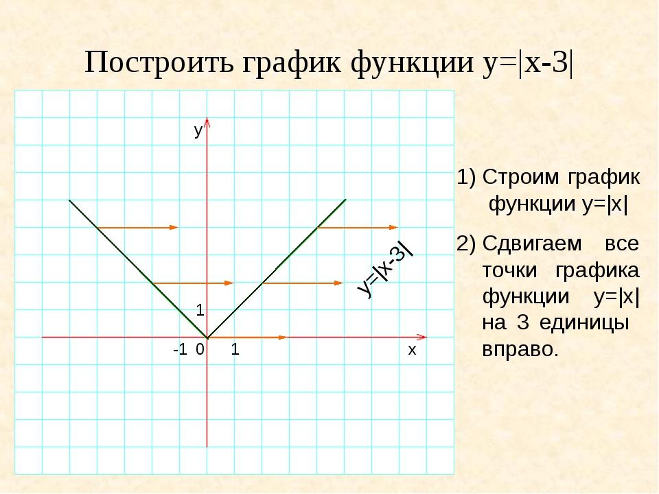 Построить график функции y=|x-3| 1)Строим график функции y=|x| 2)Сдвигаем в...