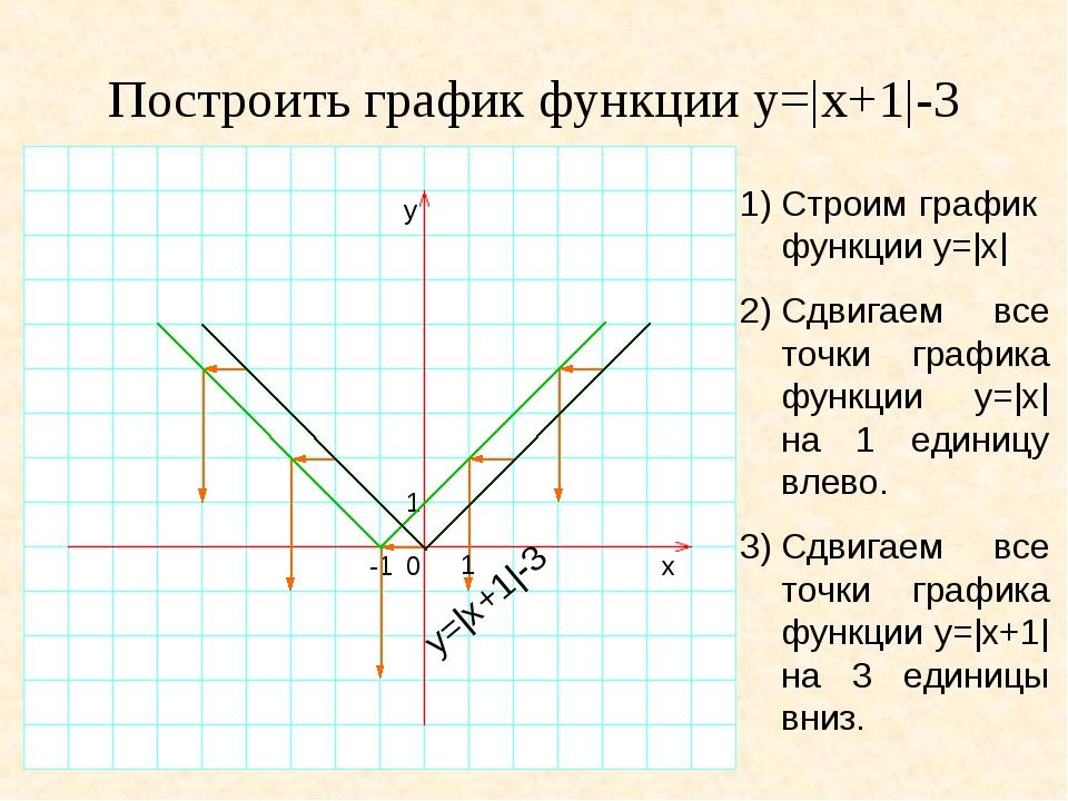 Построить график функции y=|x+1|-3 1)Строим график функции y=|x| Сдвигаем вс...