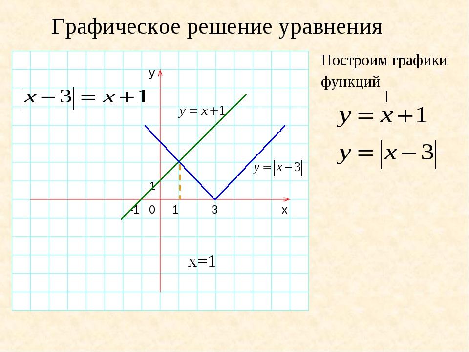 Графическое решение уравнения y 1 0 1 -1 x | Построим графики функций 3 x=1
