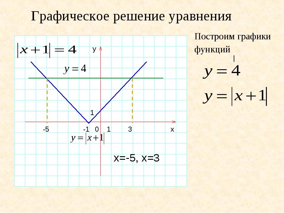 Графическое решение уравнения y 1 0 1 -1 x | Построим графики функций 3 х=-5,...