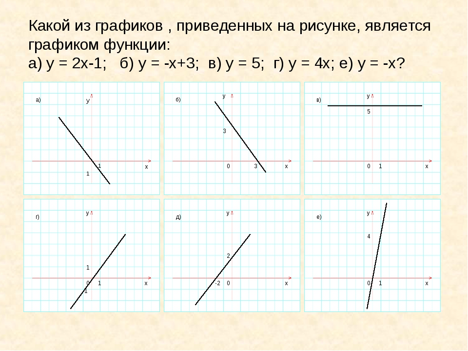 Какой из графиков , приведенных на рисунке, является графиком функции: а) у =...