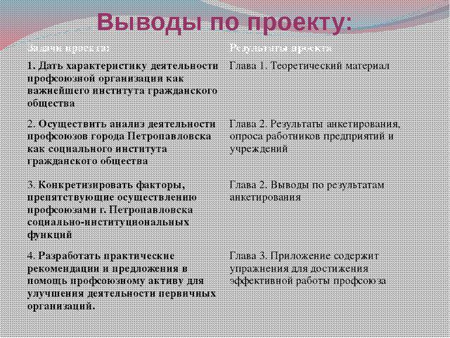 Выводы по проекту: Задачи проекта: Результаты проекта 1. Дать характеристику...