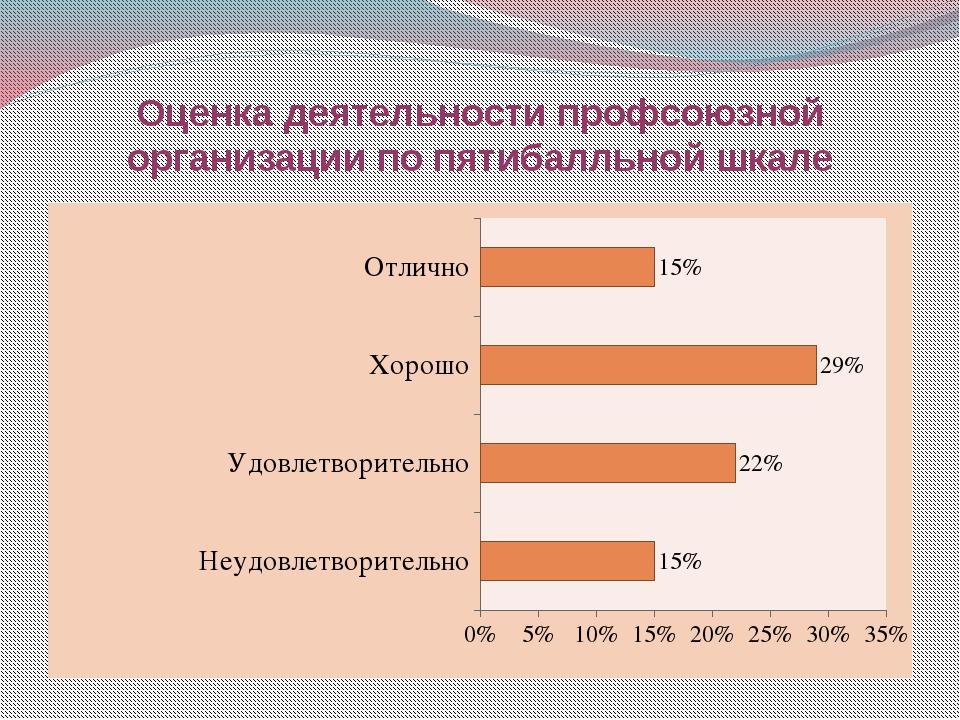 Оценка деятельности профсоюзной организации по пятибалльной шкале