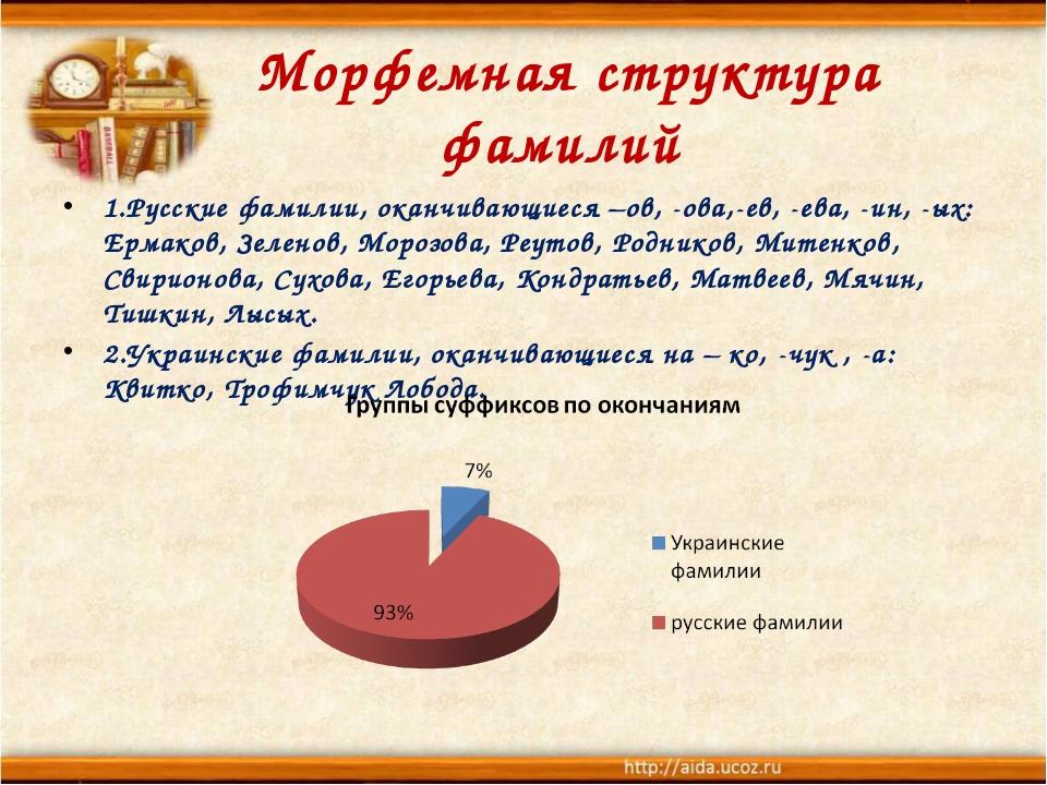 Морфемная структура фамилий 1.Русские фамилии, оканчивающиеся –ов, -ова,-ев,...