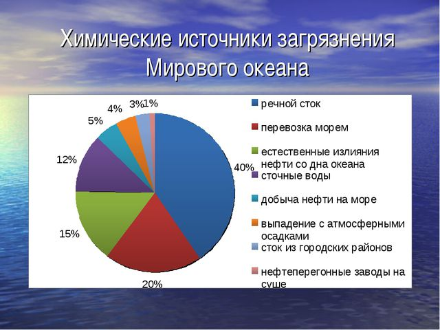 Химические источники загрязнения Мирового океана