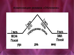 Композиция романа «Обломов»
