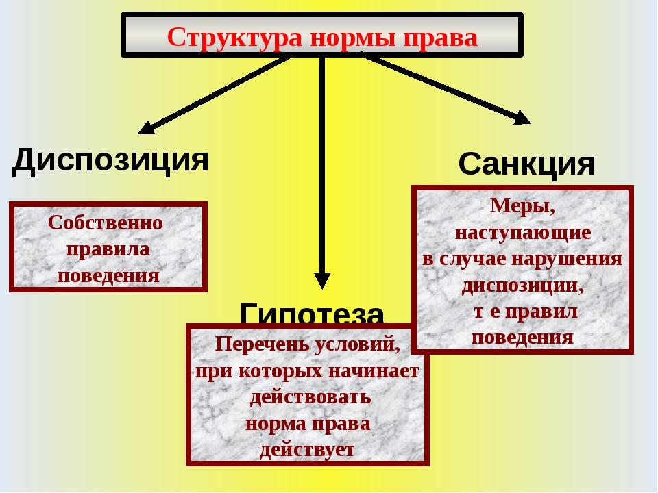Структура нормы права Собственно правила поведения Перечень условий, при кото...
