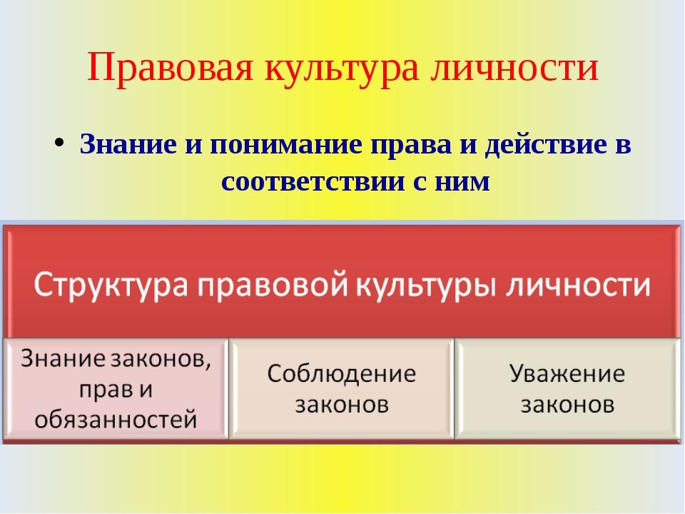 Правовая культура личности Знание и понимание права и действие в соответствии...