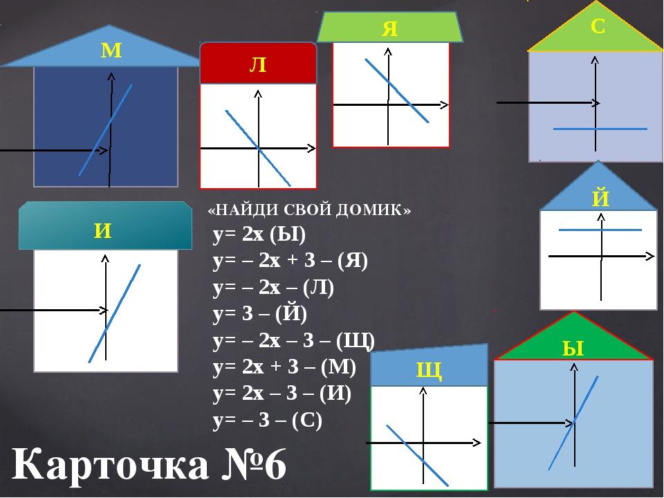 Карточка №6  М Ы И С Й Я Щ Л «НАЙДИ СВОЙ ДОМИК» у= 2х (Ы) у= – 2х + 3 – (Я)...