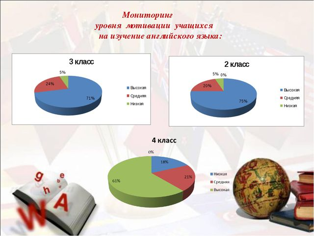 Мониторинг уровня мотивации учащихся на изучение английского языка: