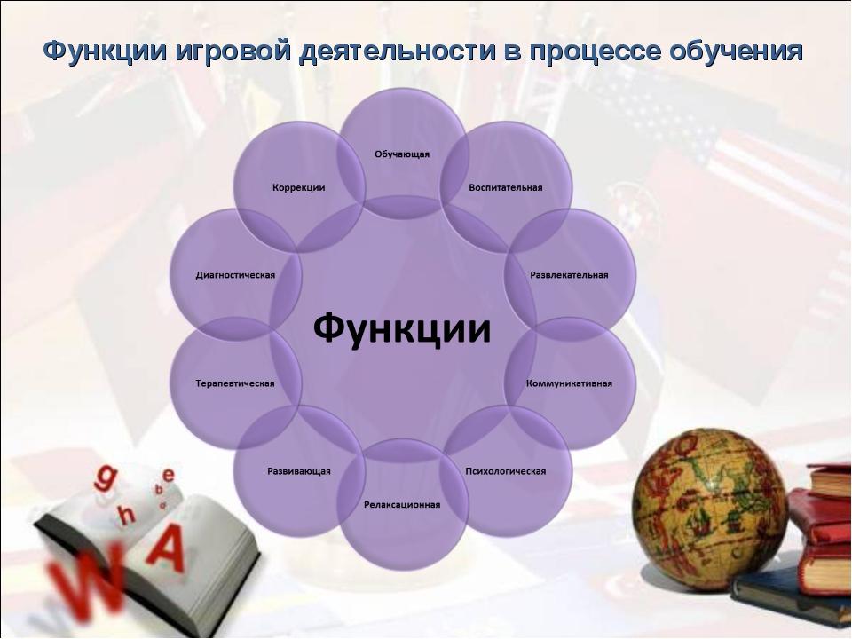 Функции игровой деятельности в процессе обучения