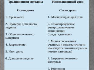Традиционная методика Инновационный урок Схема урока Оргмомент 2. Проверка до