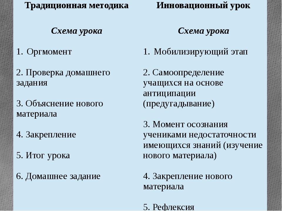 Традиционная методика Инновационный урок Схема урока Оргмомент 2. Проверка до...