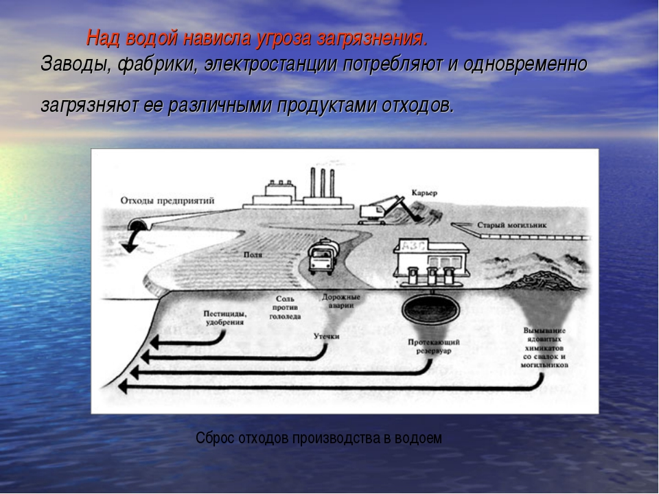 Над водой нависла угроза загрязнения. Заводы, фабрики, электростанции потреб...