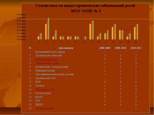 Статистика по видам хронических заболеваний детей МОУ ООШ № 5 №Заболевания