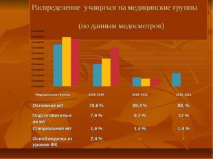 Распределение учащихся на медицинские группы (по данным медосмотров) Медицин
