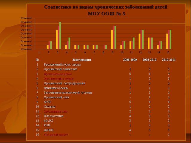 Статистика по видам хронических заболеваний детей МОУ ООШ № 5 №Заболевания...