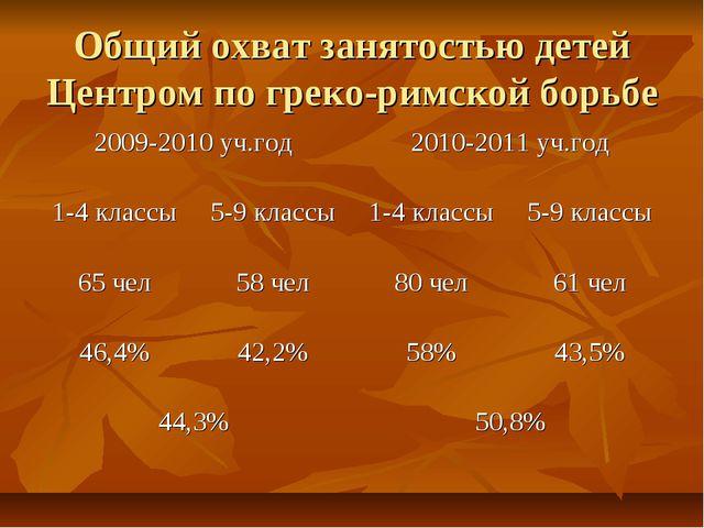 Общий охват занятостью детей Центром по греко-римской борьбе
