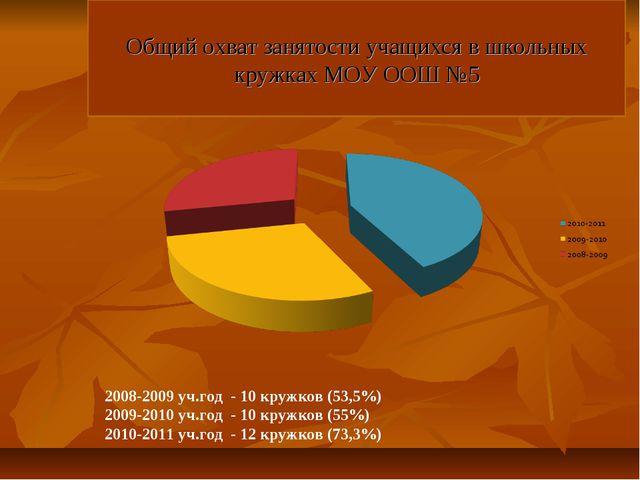 Общий охват занятости учащихся в школьных кружках МОУ ООШ №5 2008-2009 уч.го...