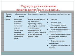 Структура урока в концепции «развития критического мышления». Стадии (фазы)