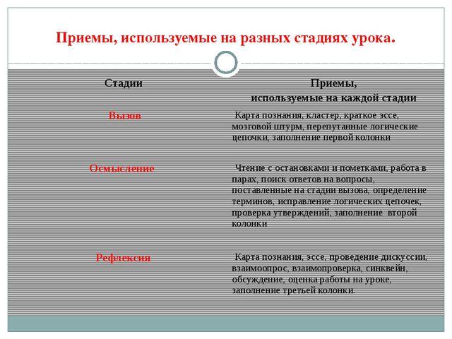 Приемы, используемые на разных стадиях урока. Стадии Приемы, используемые на...