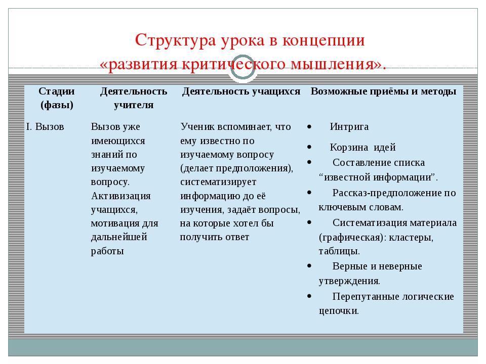 Структура урока в концепции «развития критического мышления». Стадии (фазы)...