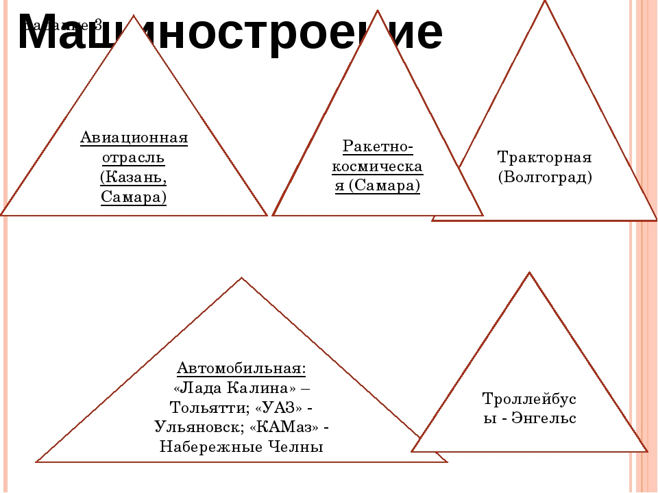 Задание 3. Тракторная (Волгоград) Автомобильная: «Лада Калина» – Тольятти; «У...