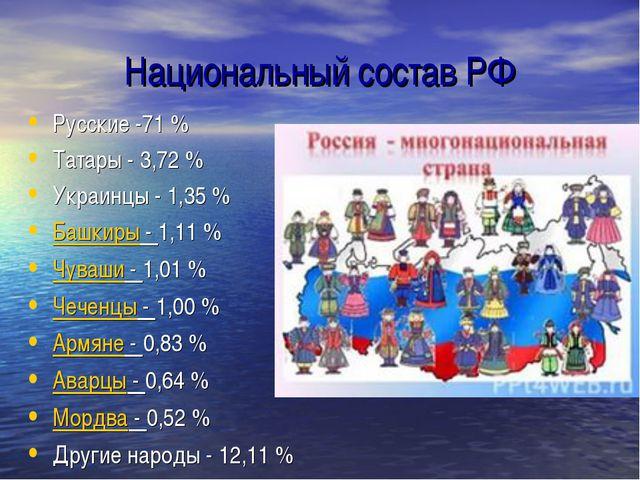 Национальный состав РФ Русские -71 % Татары - 3,72 % Украинцы - 1,35 % Башкир...