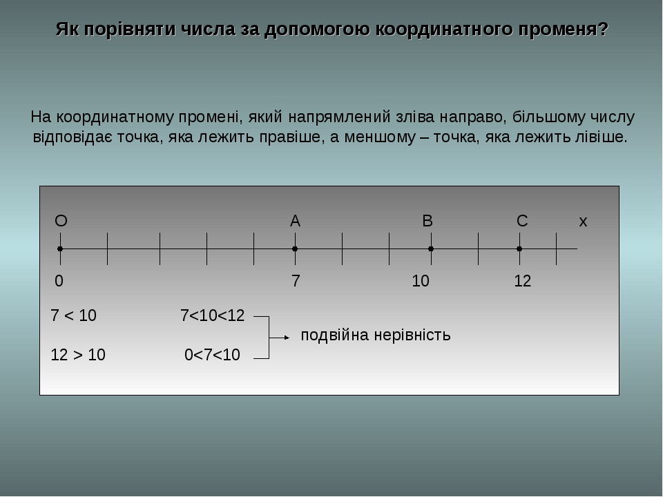 Як порівняти числа за допомогою координатного променя? На координатному проме...
