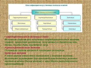 Гидратцеллюлозные волокна и нити Исходным сырьем для получения гидратцеллюлоз