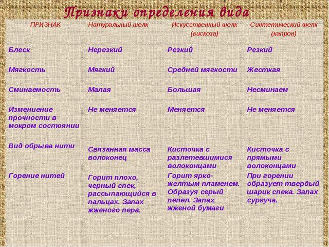 Признаки определения вида ткани.