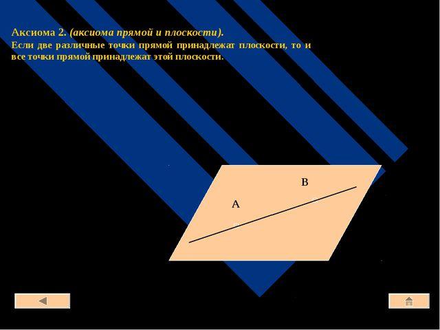 Аксиома 2. (аксиома прямой и плоскости). Если две различные точки прямой пр...
