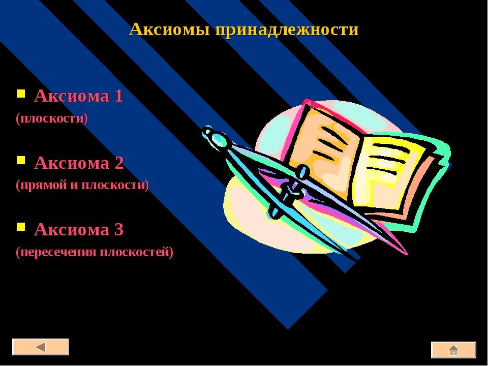 Аксиомы принадлежности Аксиома 1 (плоскости) Аксиома 2 (прямой и плоскости) А...